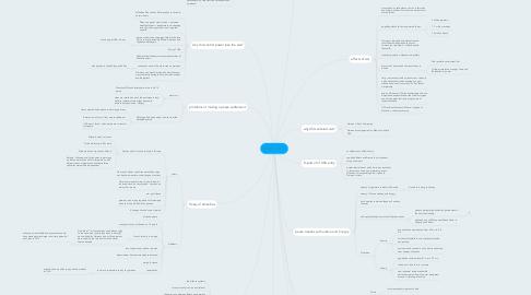 Mind Map: world war 1