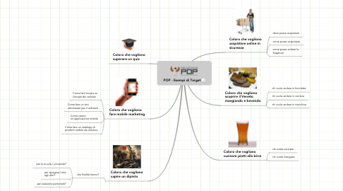 Mind Map: POP - Esempi di Target
