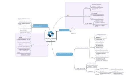 Mind Map: Los nuevos entornos tecnológicos