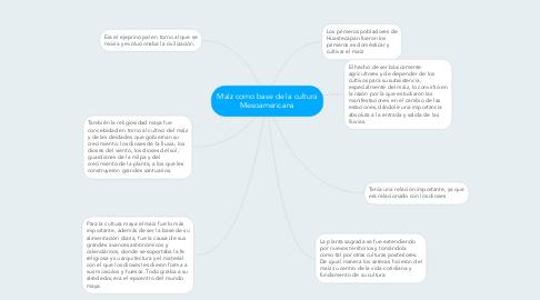 Mind Map: Maìz como base de la cultura Mesoamericana