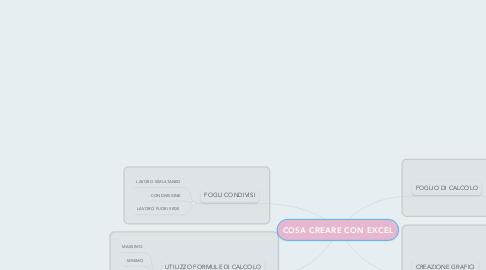 Mind Map: COSA CREARE CON EXCEL