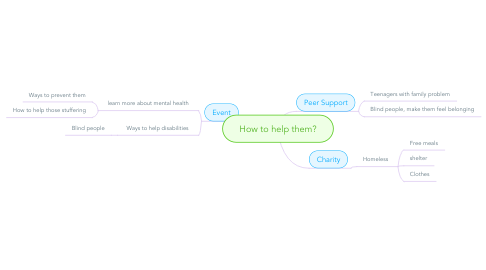 Mind Map: How to help them?