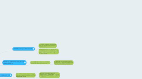 Mind Map: LA PRODUCCIÓN DEL MAÍZ