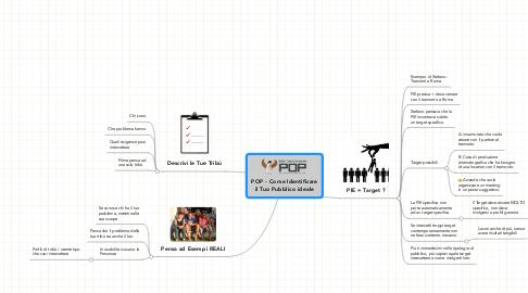 Mind Map: POP - Come Identificare il Tuo Pubblico ideale