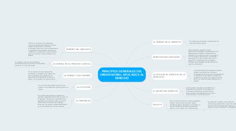 Mind Map: PRINCIPIOS GENERALES DEL ORDEN MORAL APLICADOS AL DERECHO