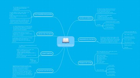 Mind Map: TAREA DE INTEGRACION