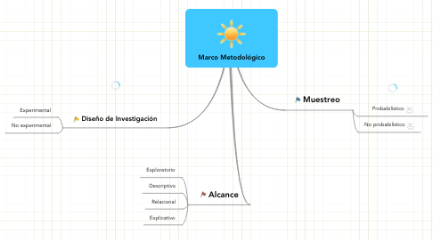Mind Map: Marco Metodológico