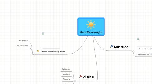 Mind Map: Marco Metodológico