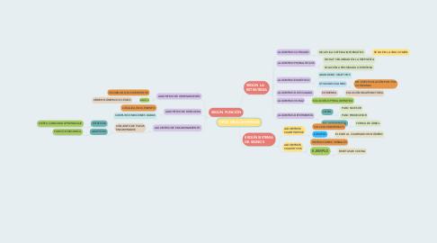 Mind Map: TIPOS DE ALGORITMOS
