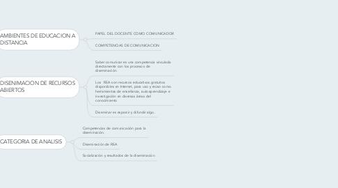 Mind Map: COMPETENCIAS DE RECURSOS EDUCATIVOS.
