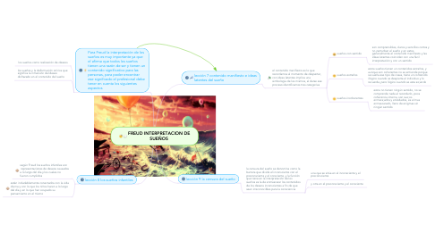 Mind Map: FREUD INTERPRETACION DE SUEÑOS