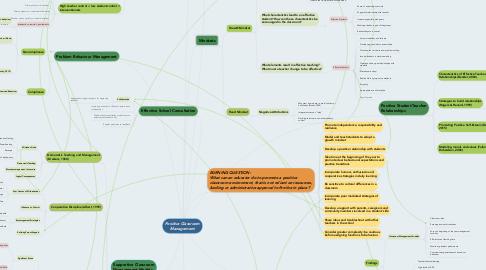 Mind Map: Positive Classroom Management