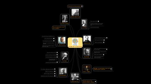Mind Map: AUTORES DE LA SOCIOLOGÍA