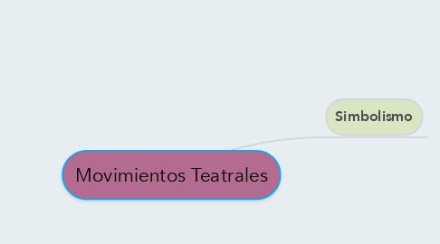 Mind Map: Movimientos Teatrales