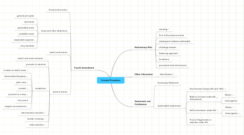 Mind Map: Criminal Procedure