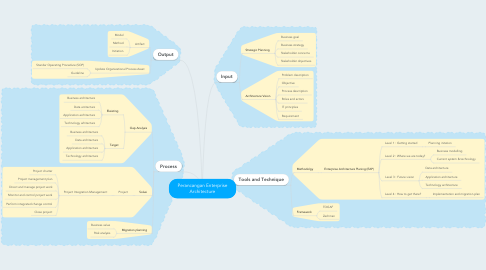 Mind Map: Perancangan Enterprise Architecture