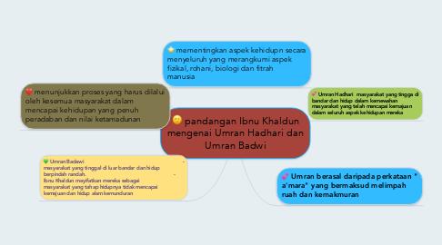 Mind Map: pandangan Ibnu Khaldun mengenai Umran Hadhari dan Umran Badwi