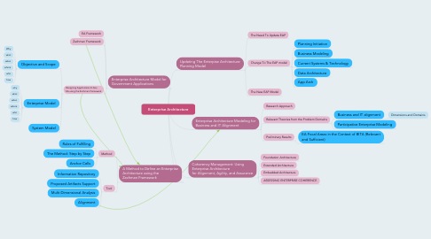 Mind Map: Enterprise Architecture
