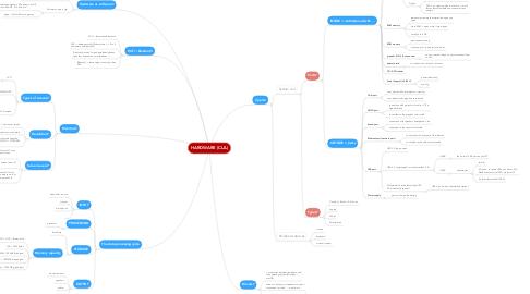 Mind Map: HARDWARE (CLIL)