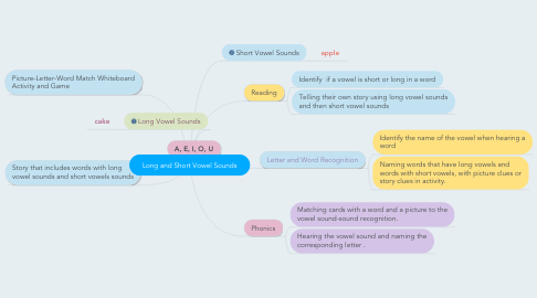 Mind Map: Long and Short Vowel Sounds