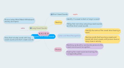 Mind Map: Long and Short Vowel Sounds