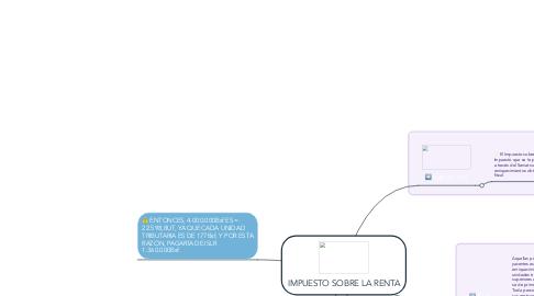 Mind Map: IMPUESTO SOBRE LA RENTA
