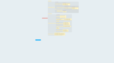 Mind Map: D3D12_GRAPHICS_PIPELINE_STATE_DESC m_pipelineStateShadowMap