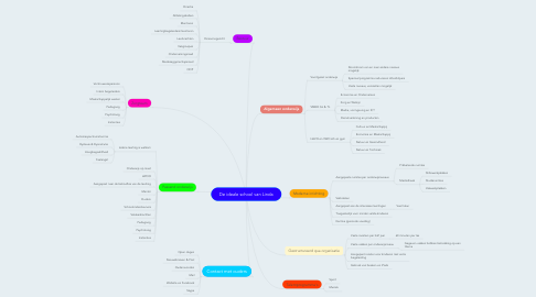 Mind Map: De ideale school van Linda