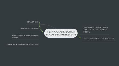 Mind Map: TEORIA COGNOSCITIVA SOCIAL DEL APRENDIZAJE
