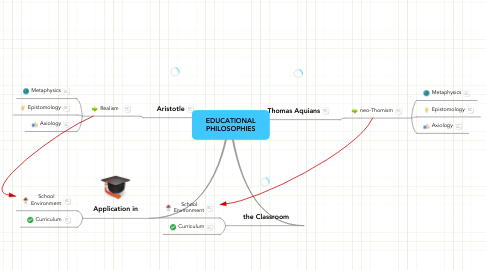 Mind Map: EDUCATIONAL PHILOSOPHIES