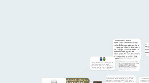 Mind Map: Procedimiento Conciliatorio en la normativa laboral