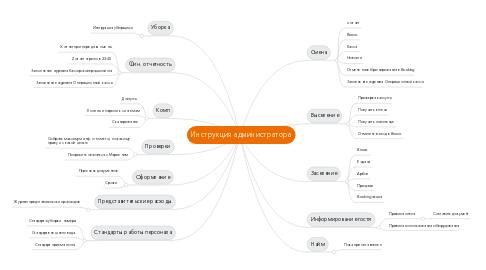 Mind Map: Инструкция администратора