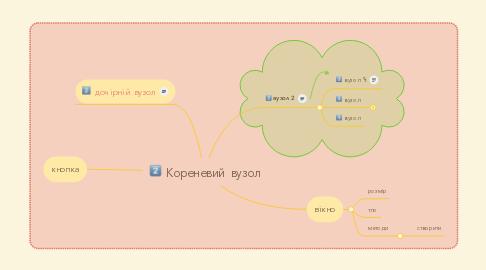Mind Map: Кореневий вузол