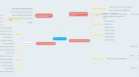 Mind Map: Modelo de Orientación