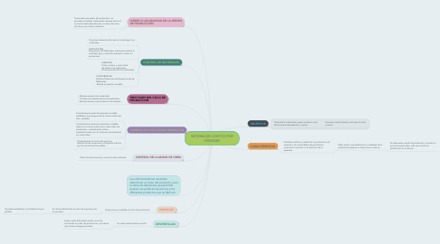 Mind Map: SISTEMA DE COSTOS POR ORDENES
