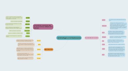 Mind Map: terminología en la Gastronomía