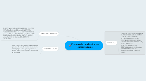 Mind Map: Proceso de produccion de computadoras