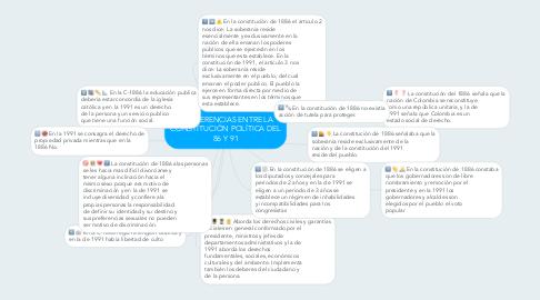 Mind Map: DIFERENCIAS ENTRE LA CONSTITUCIÓN POLÍTICA DEL 86 Y 91