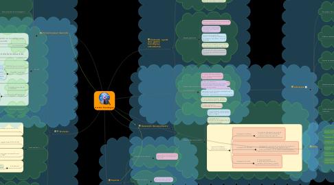 Mind Map: Gestion Tecnologica