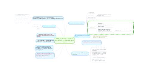 Mind Map: Políticas públicas y políticas sociales y el rol del trabajador social