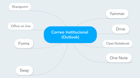 Mind Map: Correo Institucional  (Outlook)