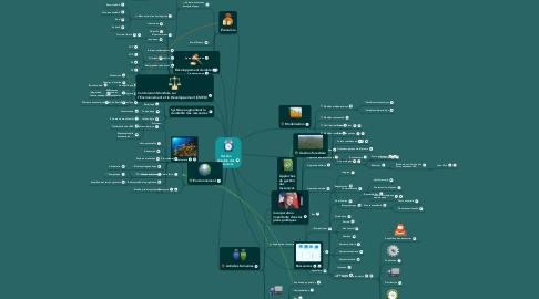 Mind Map: Gestiondurable desressources