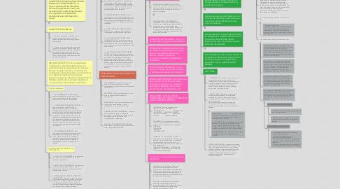 Mind Map: Sociologia juridica