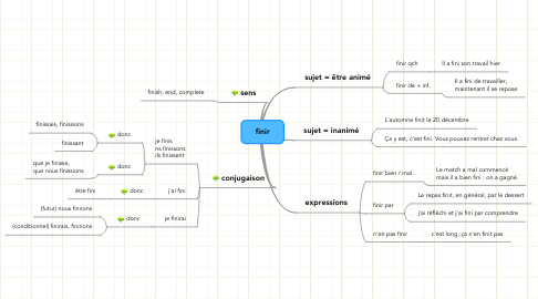 Mind Map: finir