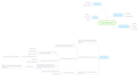 Mind Map: WHO NEED HELP