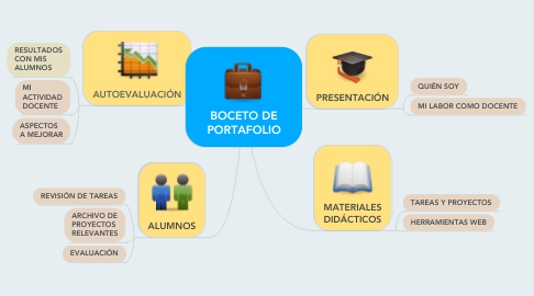 Mind Map: BOCETO DE PORTAFOLIO