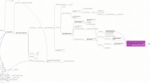 Mind Map: Opera 2011