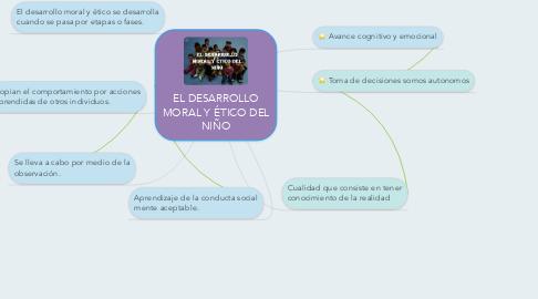 Mind Map: EL DESARROLLO MORAL Y ÉTICO DEL NIÑO