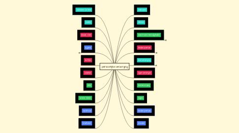 Mind Map: persoonlijke verzorging