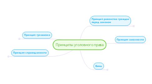 Mind Map: Принципы уголовного права
